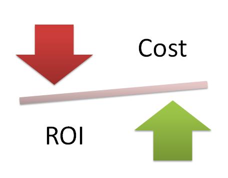 ROI on Enterprise Mobility Implementation