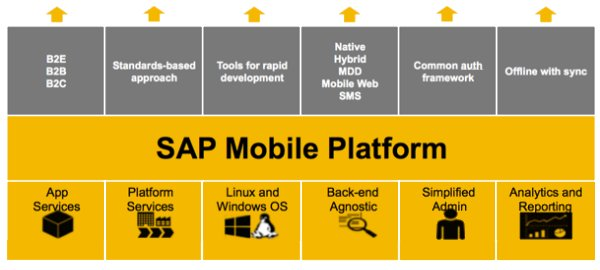 Featured_Image_SAP_Mobile_Application_Development_Platform