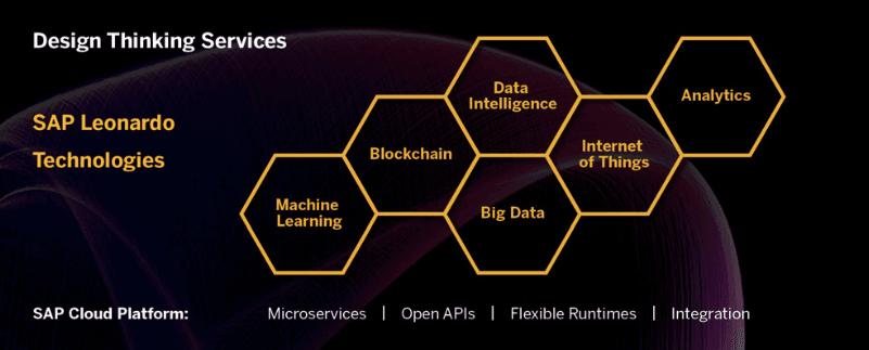 SAP Leonardo Technologies